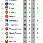 Ligue 1 Orange classement