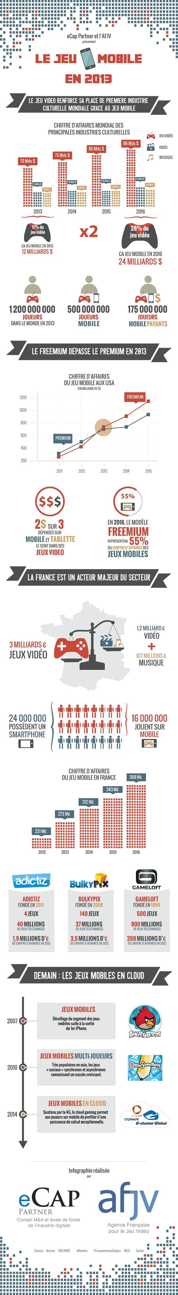 Infographie jeu mobile